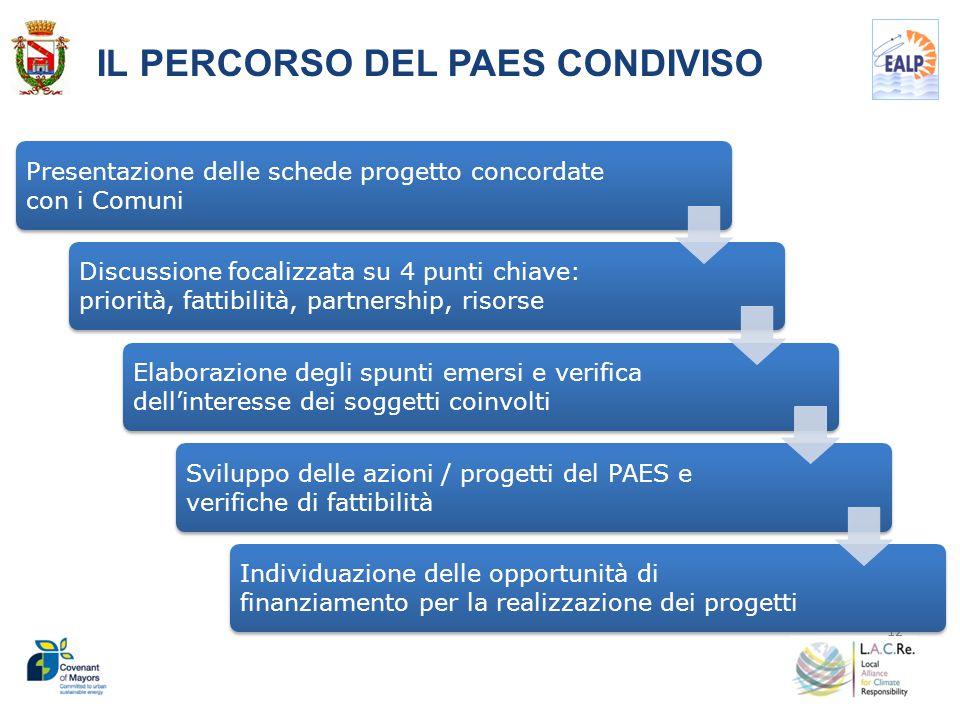 12 IL PERCORSO DEL PAES CONDIVISO Presentazione delle schede progetto concordate con i Comuni Discussione focalizzata su 4 punti chiave: priorità, fat