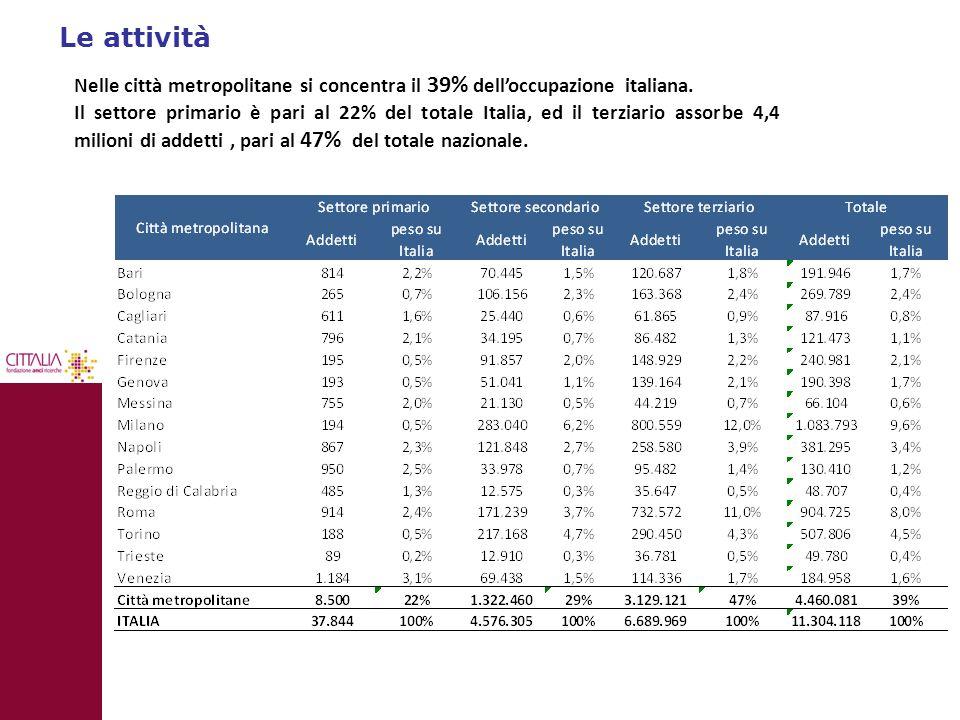 Le attività Nelle città metropolitane si concentra il 39% dell'occupazione italiana. Il settore primario è pari al 22% del totale Italia, ed il terzia