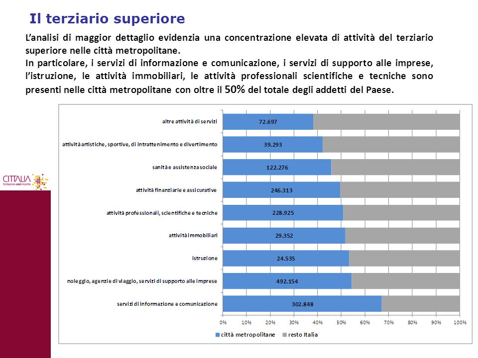 Il terziario superiore L'analisi di maggior dettaglio evidenzia una concentrazione elevata di attività del terziario superiore nelle città metropolita