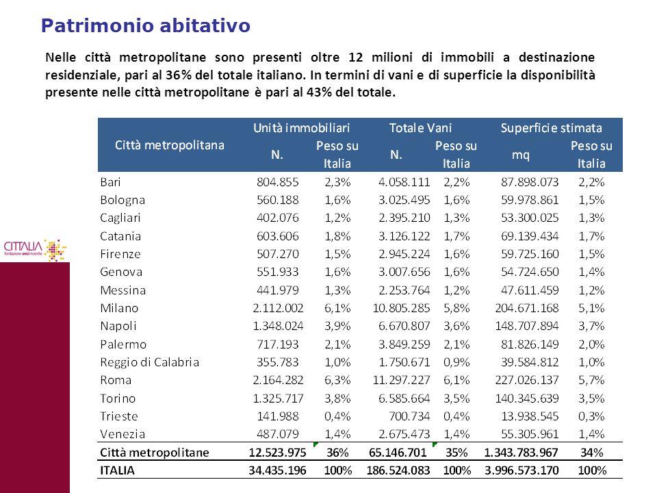 Patrimonio abitativo 10 Nelle città metropolitane sono presenti oltre 12 milioni di immobili a destinazione residenziale, pari al 36% del totale itali