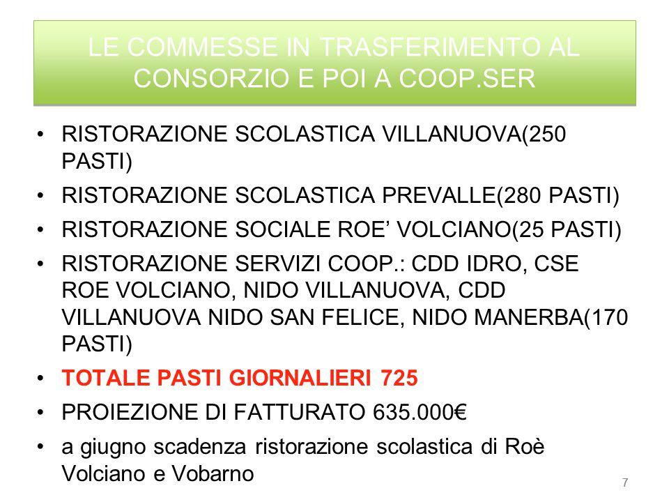 7 LE COMMESSE IN TRASFERIMENTO AL CONSORZIO E POI A COOP.SER RISTORAZIONE SCOLASTICA VILLANUOVA(250 PASTI) RISTORAZIONE SCOLASTICA PREVALLE(280 PASTI) RISTORAZIONE SOCIALE ROE' VOLCIANO(25 PASTI) RISTORAZIONE SERVIZI COOP.: CDD IDRO, CSE ROE VOLCIANO, NIDO VILLANUOVA, CDD VILLANUOVA NIDO SAN FELICE, NIDO MANERBA(170 PASTI) TOTALE PASTI GIORNALIERI 725 PROIEZIONE DI FATTURATO 635.000€ a giugno scadenza ristorazione scolastica di Roè Volciano e Vobarno 7