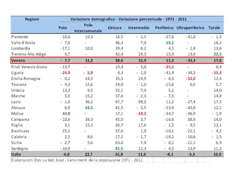 Veneto – Specializzazione nel settore manifatturiero* 2009 Fonte: ISTAT – ASIA * l'indice è calcolato per i comuni con almeno 150 addetti totali