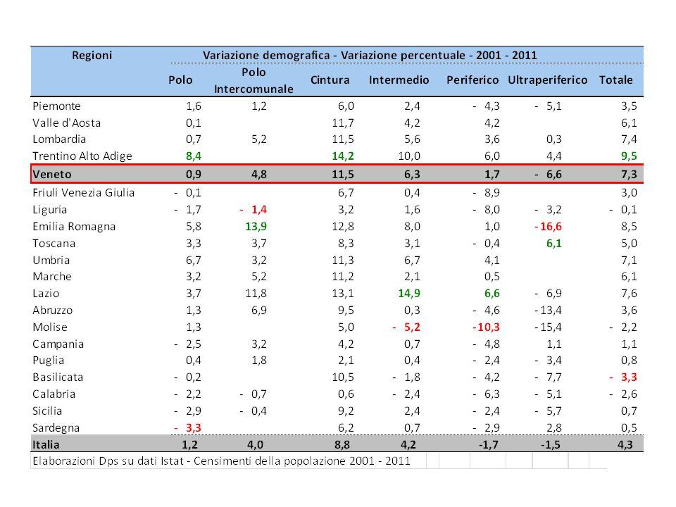 Veneto - Indicatori a livello regionale (1)