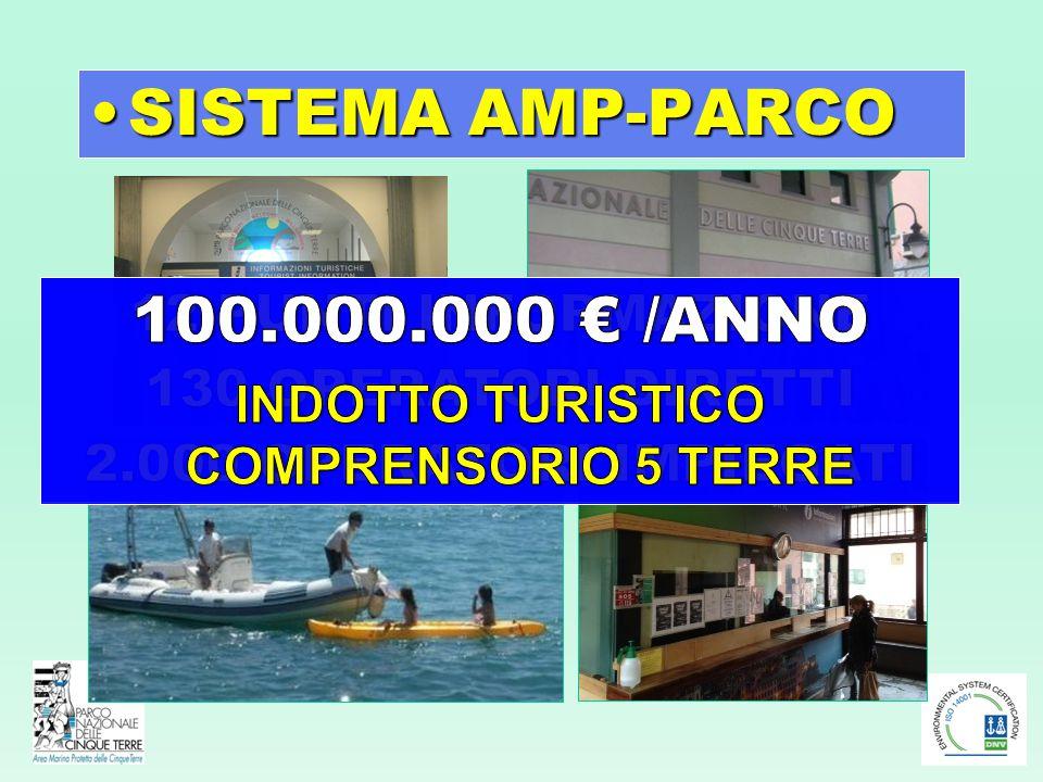 SISTEMA AMP-PARCOSISTEMA AMP-PARCO