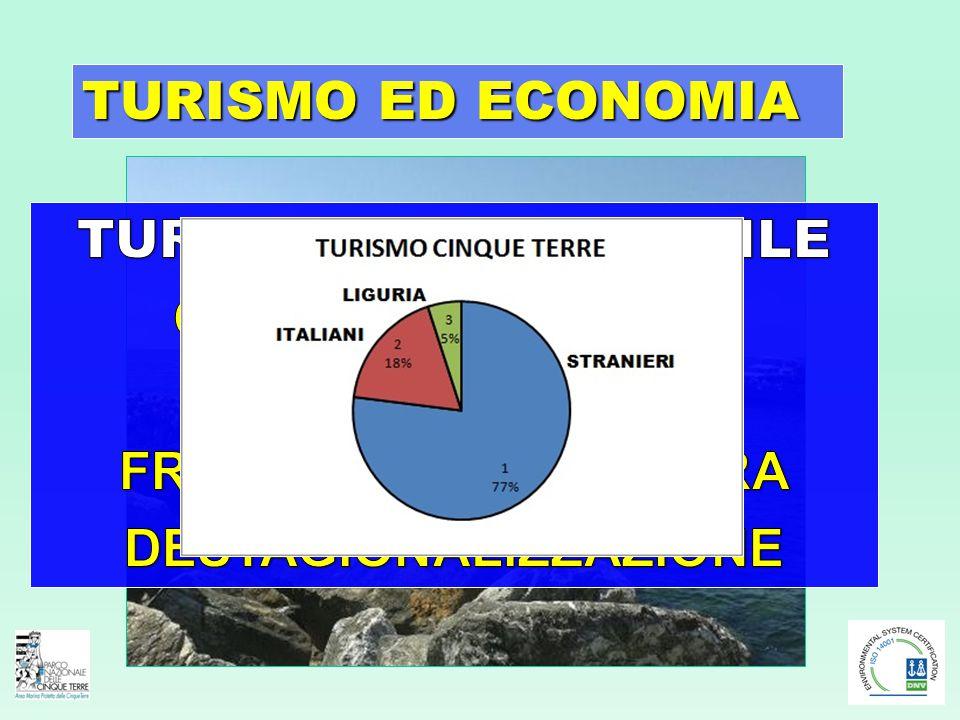TURISMO ED ECONOMIA