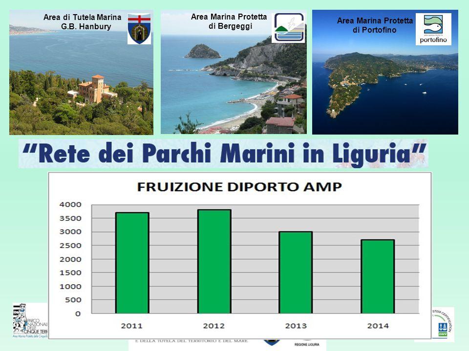 Area di Tutela Marina G.B. Hanbury Area Marina Protetta di Portofino Area Marina Protetta Cinque Terre Area di Tutela Marina Porto Venere Area Marina
