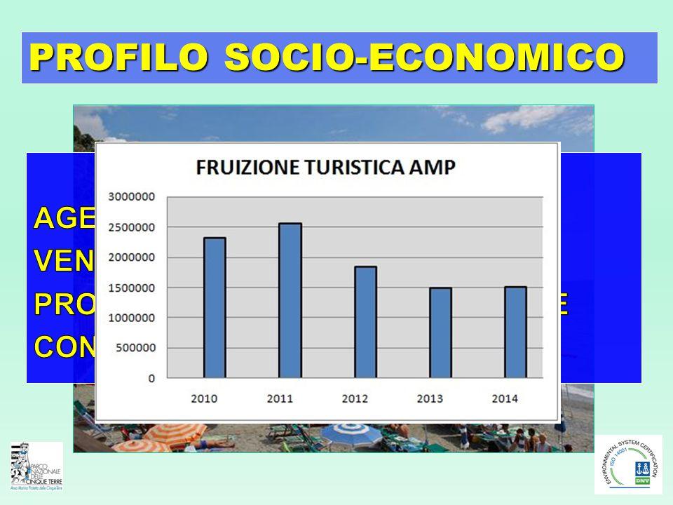 PROFILO SOCIO-ECONOMICO