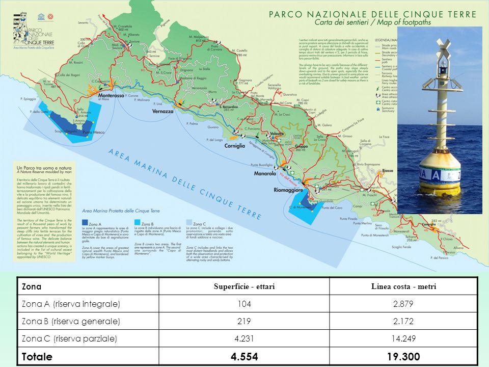 Zona Superficie - ettariLinea costa - metri Zona A (riserva integrale)1042.879 Zona B (riserva generale)2192.172 Zona C (riserva parziale)4.23114.249