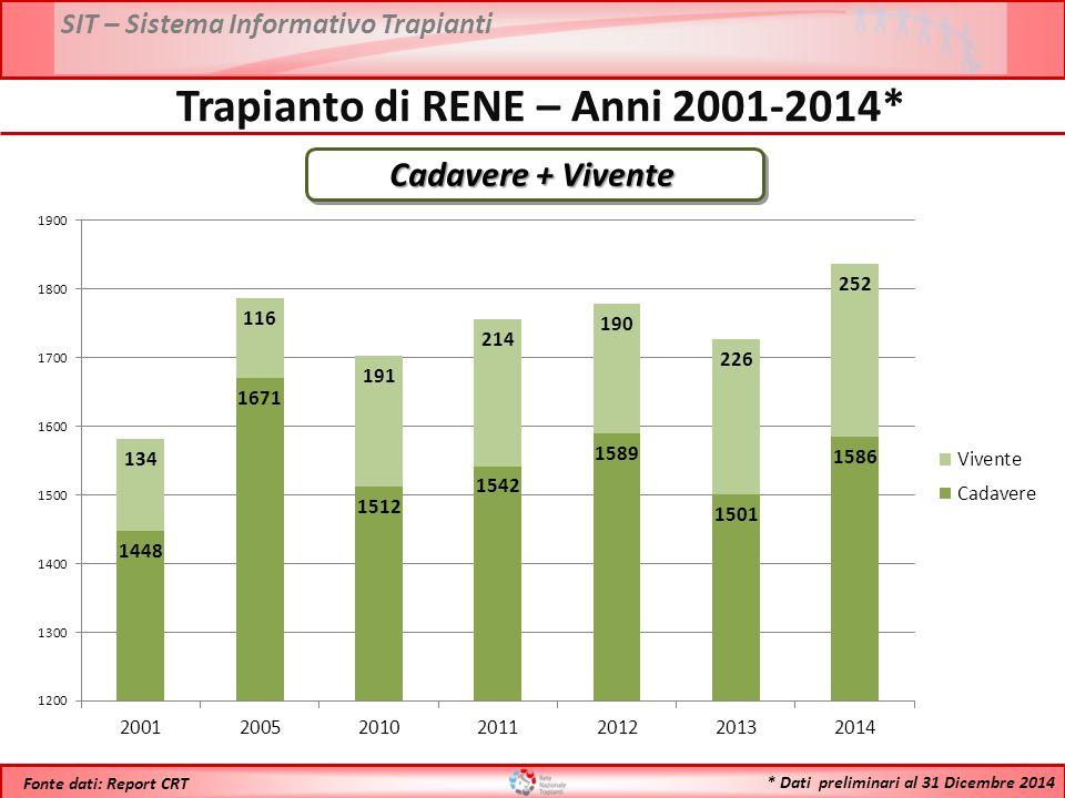 * Dati preliminari al 31 Dicembre 2014 Fonte dati: Report CRT Cadavere + Vivente Trapianto di RENE – Anni 2001-2014*