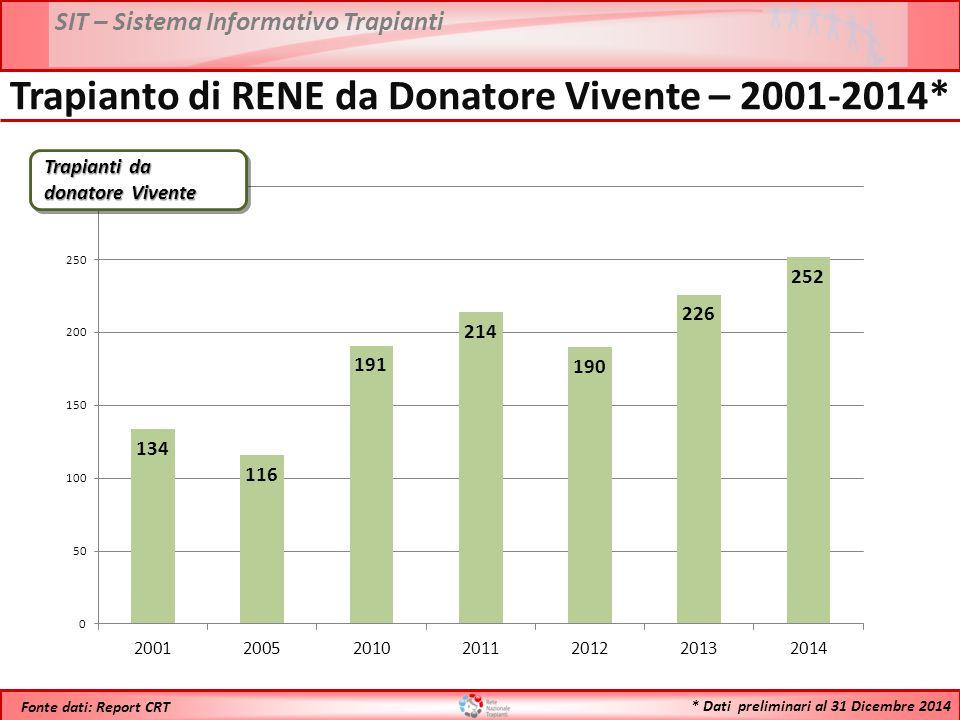SIT – Sistema Informativo Trapianti * Dati preliminari al 31 Dicembre 2014 Fonte dati: Report CRT Trapianto di RENE da Donatore Vivente – 2001-2014* T