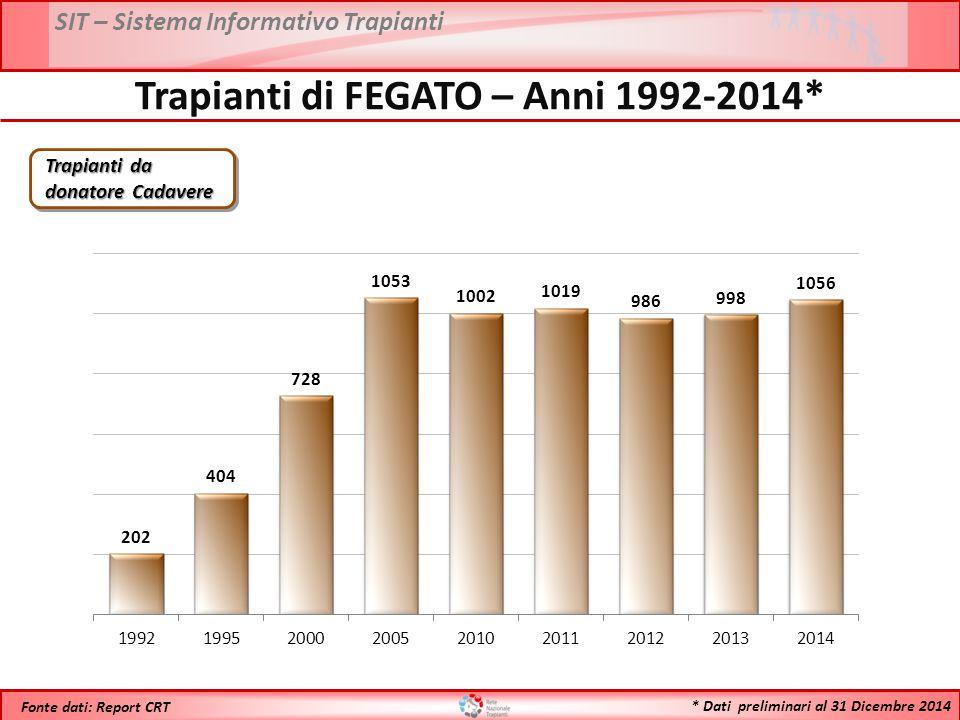 SIT – Sistema Informativo Trapianti * Dati preliminari al 31 Dicembre 2014 Fonte dati: Report CRT Trapianti da donatore Cadavere Trapianti di FEGATO –