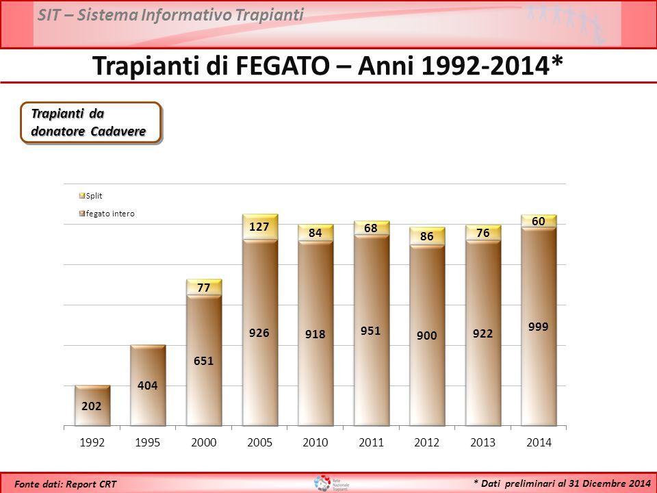 SIT – Sistema Informativo Trapianti * Dati preliminari al 31 Dicembre 2014 Fonte dati: Report CRT Trapianti di FEGATO – Anni 1992-2014* Trapianti da d