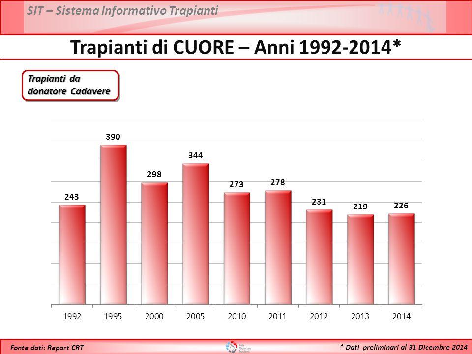 SIT – Sistema Informativo Trapianti * Dati preliminari al 31 Dicembre 2014 Fonte dati: Report CRT Trapianti di CUORE – Anni 1992-2014* Trapianti da donatore Cadavere