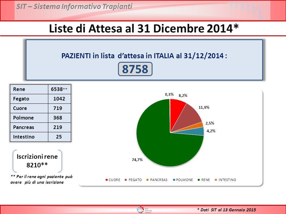 * Dati SIT al 13 Gennaio 2015 PAZIENTI in lista d'attesa in ITALIA al 31/12/2014 : 8758 Iscrizioni rene 8210** ** Per il rene ogni paziente può avere più di una iscrizione Liste di Attesa al 31 Dicembre 2014*