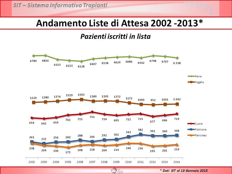 SIT – Sistema Informativo Trapianti * Dati SIT al 13 Gennaio 2015 Andamento Liste di Attesa 2002 -2013* Pazienti iscritti in lista