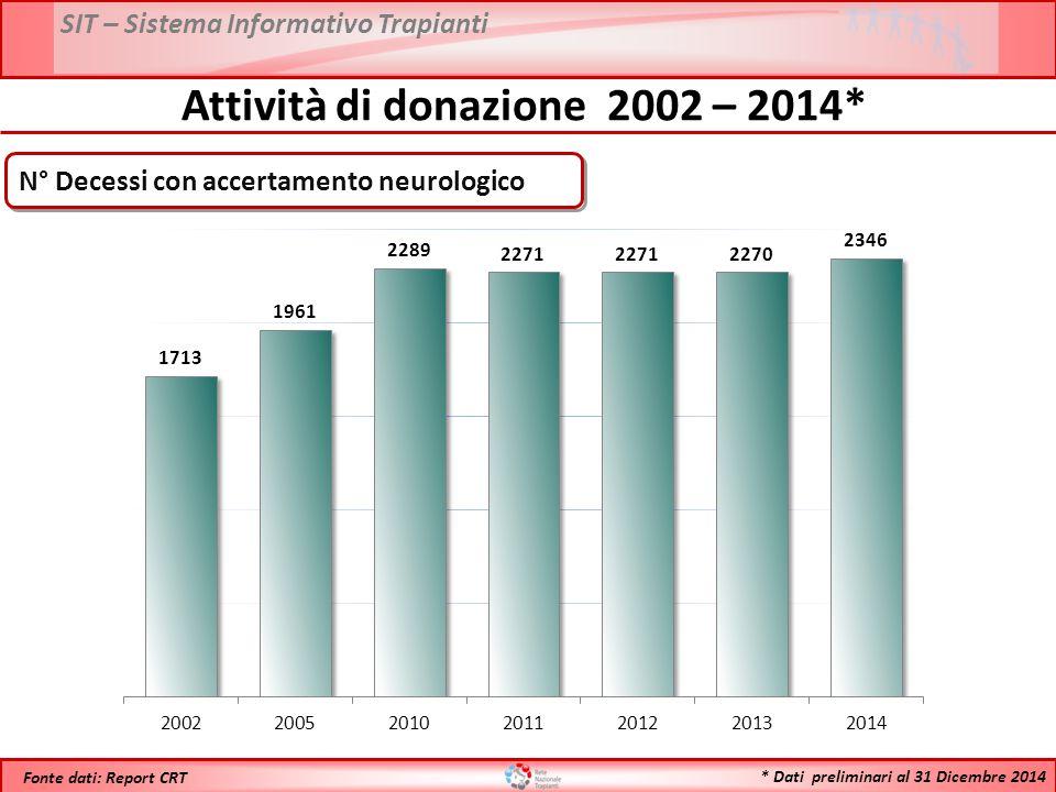 * Dati preliminari al 31 Dicembre 2014 Fonte dati: Report CRT Attività di donazione 2002 – 2014* N° Decessi con accertamento neurologico