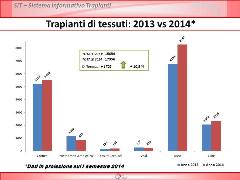Trapianti di tessuti: 2013 vs 2014* *Dati in proiezione sul I semestre 2014