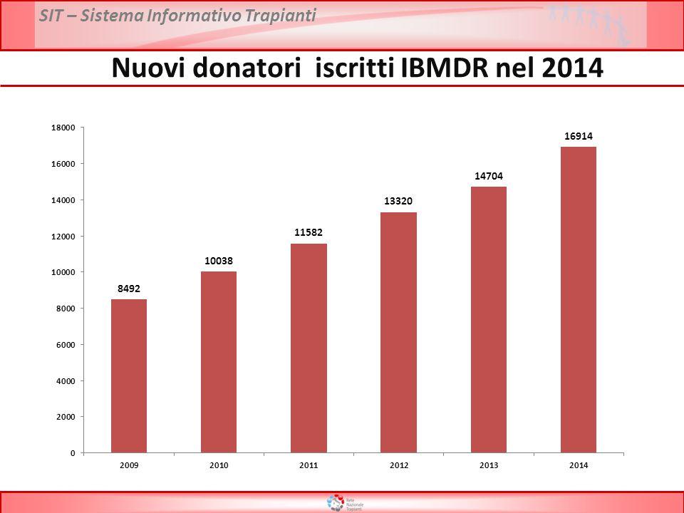 Nuovi donatori iscritti IBMDR nel 2014