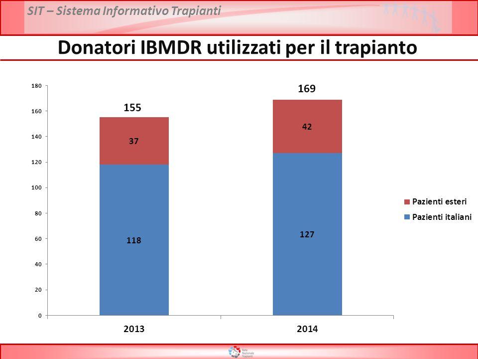 SIT – Sistema Informativo Trapianti Donatori IBMDR utilizzati per il trapianto
