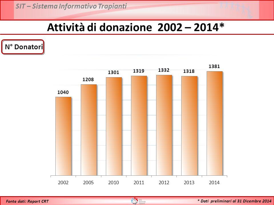 SIT – Sistema Informativo Trapianti * Dati preliminari al 31 Dicembre 2014 Fonte dati: Report CRT Attività di donazione 2002 – 2014* N° Donatori