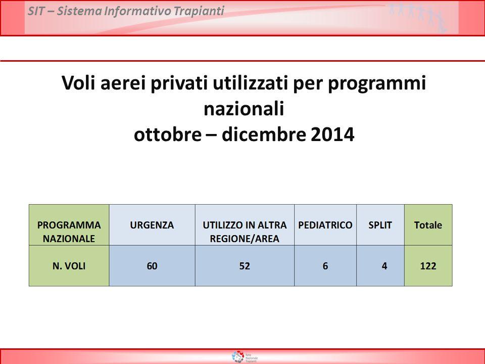 SIT – Sistema Informativo Trapianti Voli aerei privati utilizzati per programmi nazionali ottobre – dicembre 2014