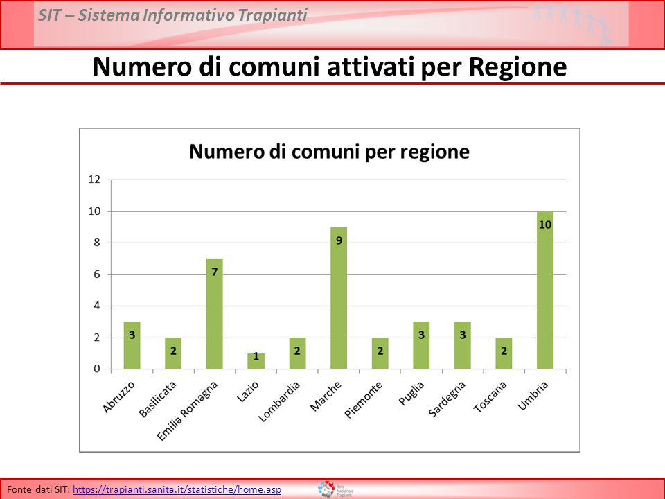 SIT – Sistema Informativo Trapianti Numero di comuni attivati per Regione Fonte dati SIT: https://trapianti.sanita.it/statistiche/home.asphttps://trapianti.sanita.it/statistiche/home.asp