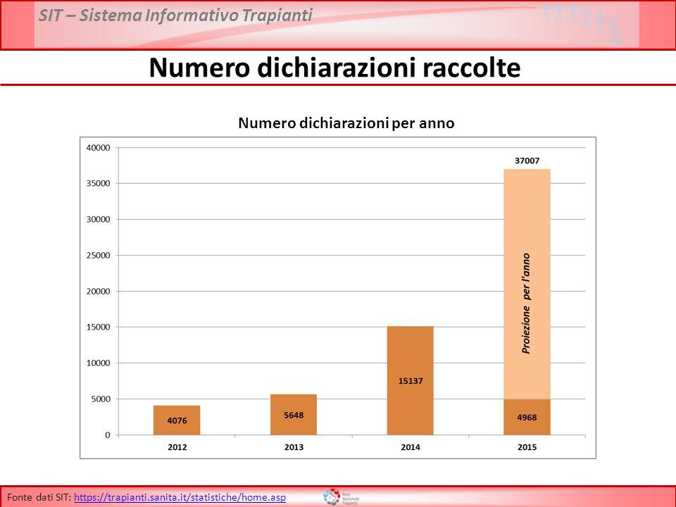 SIT – Sistema Informativo Trapianti Numero dichiarazioni raccolte Numero dichiarazioni per anno Fonte dati SIT: https://trapianti.sanita.it/statistich