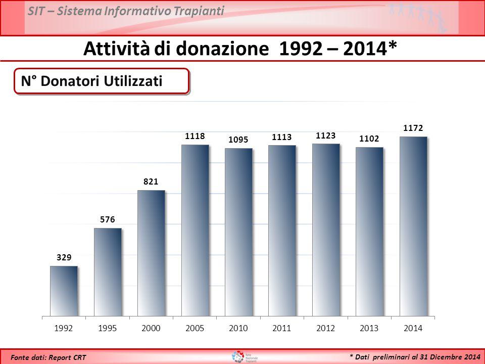 SIT – Sistema Informativo Trapianti * Dati preliminari al 31 Dicembre 2014 Fonte dati: Report CRT Attività di donazione 1992 – 2014* N° Donatori Utilizzati