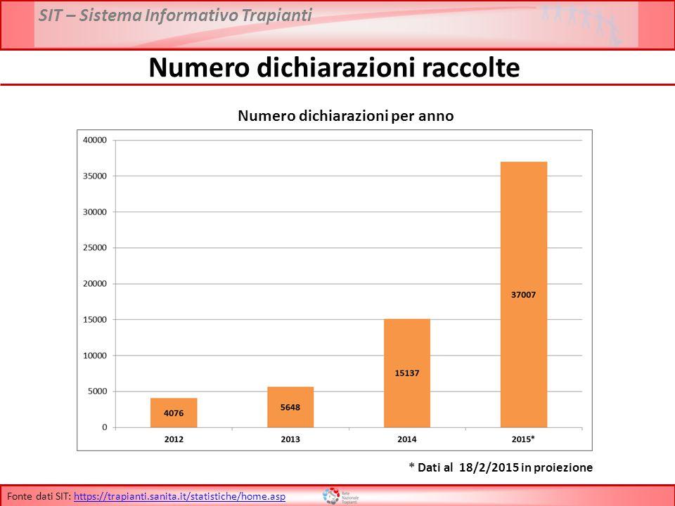 SIT – Sistema Informativo Trapianti Numero dichiarazioni raccolte Numero dichiarazioni per anno * Dati al 18/2/2015 in proiezione Fonte dati SIT: http