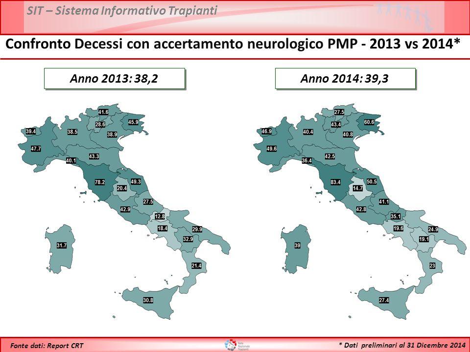 SIT – Sistema Informativo Trapianti * Dati preliminari al 31 Dicembre 2014 Fonte dati: Report CRT Anno 2013: 38,2 Confronto Decessi con accertamento neurologico PMP - 2013 vs 2014* Anno 2014: 39,3