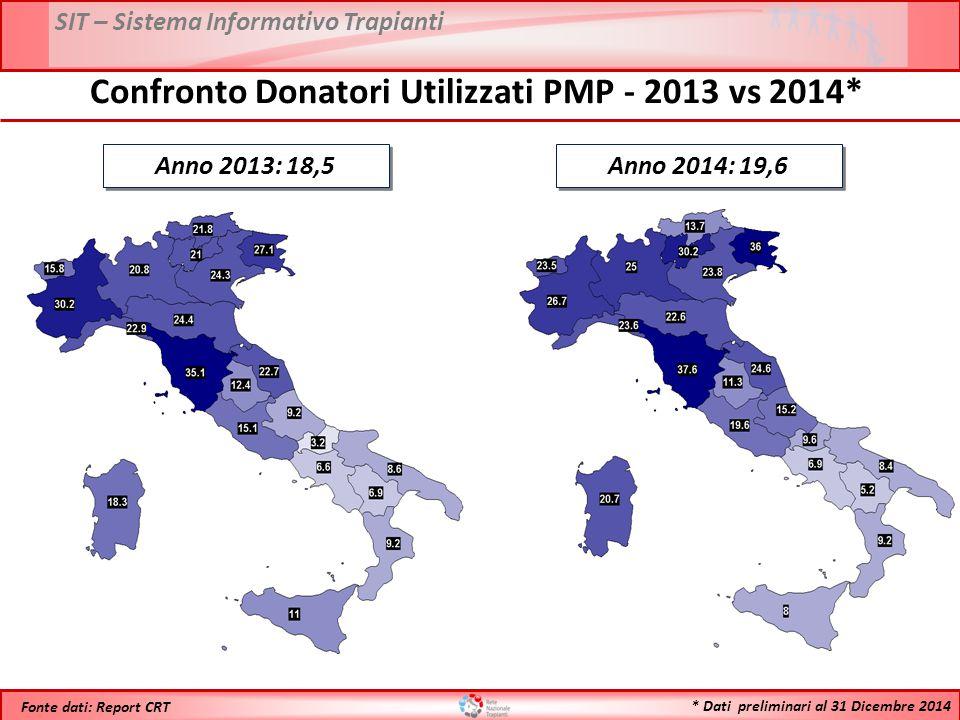 SIT – Sistema Informativo Trapianti * Dati preliminari al 31 Dicembre 2014 Fonte dati: Report CRT Anno 2013: 18,5 Confronto Donatori Utilizzati PMP -