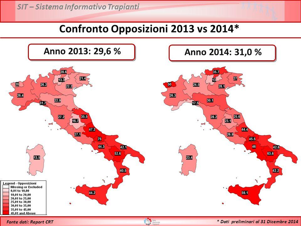 SIT – Sistema Informativo Trapianti * Dati preliminari al 31 Dicembre 2014 Fonte dati: Report CRT Anno 2013: 29,6 % Confronto Opposizioni 2013 vs 2014