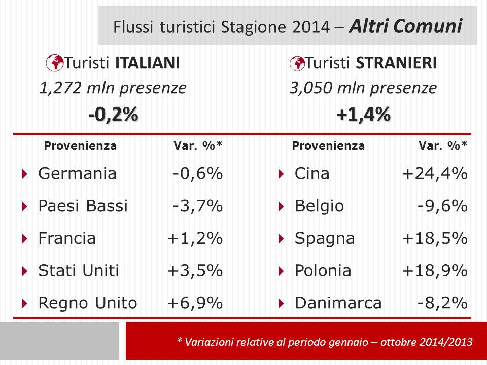 Flussi turistici Stagione 2014 – Altri Comuni Turisti ITALIANI 1,272 mln presenze-0,2% Turisti STRANIERI 3,050 mln presenze+1,4% ProvenienzaVar.