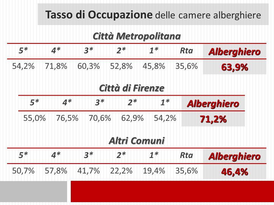 Tasso di Occupazione delle camere alberghiere Città Metropolitana 5*4*3*2*1*RtaAlberghiero 54,2%71,8%60,3%52,8%45,8%35,6%63,9% Città di Firenze 5*4*3*2*1*Alberghiero 55,0%76,5%70,6%62,9%54,2%71,2% Altri Comuni 5*4*3*2*1*RtaAlberghiero 50,7%57,8%41,7%22,2%19,4%35,6%46,4%