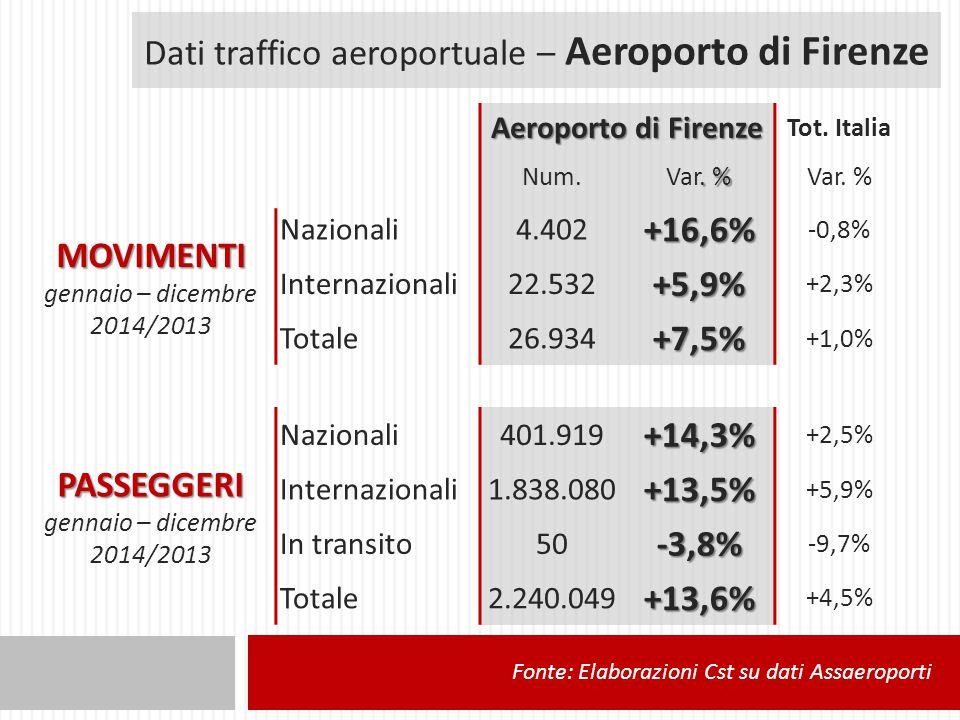 Dati traffico aeroportuale – Aeroporto di Firenze Aeroporto di Firenze Tot.