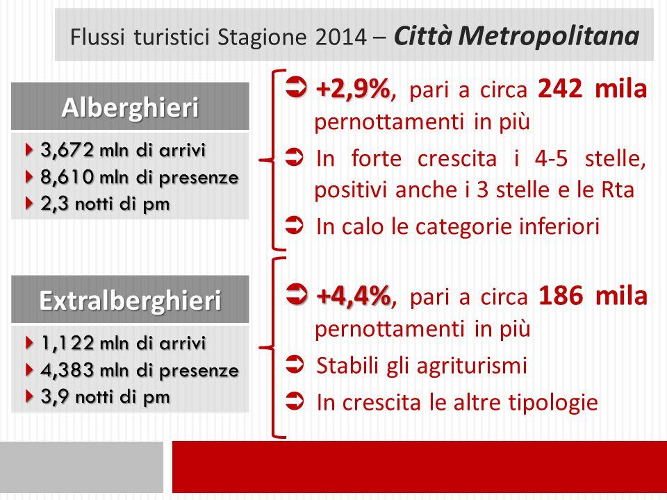 Flussi turistici Stagione 2014 – Città Metropolitana Alberghieri  3,672 mln di arrivi  8,610 mln di presenze  2,3 notti di pm  +2,9%  +2,9%, pari a circa 242 mila pernottamenti in più  In forte crescita i 4-5 stelle, positivi anche i 3 stelle e le Rta  In calo le categorie inferioriExtralberghieri  1,122 mln di arrivi  4,383 mln di presenze  3,9 notti di pm  +4,4%  +4,4%, pari a circa 186 mila pernottamenti in più  Stabili gli agriturismi  In crescita le altre tipologie