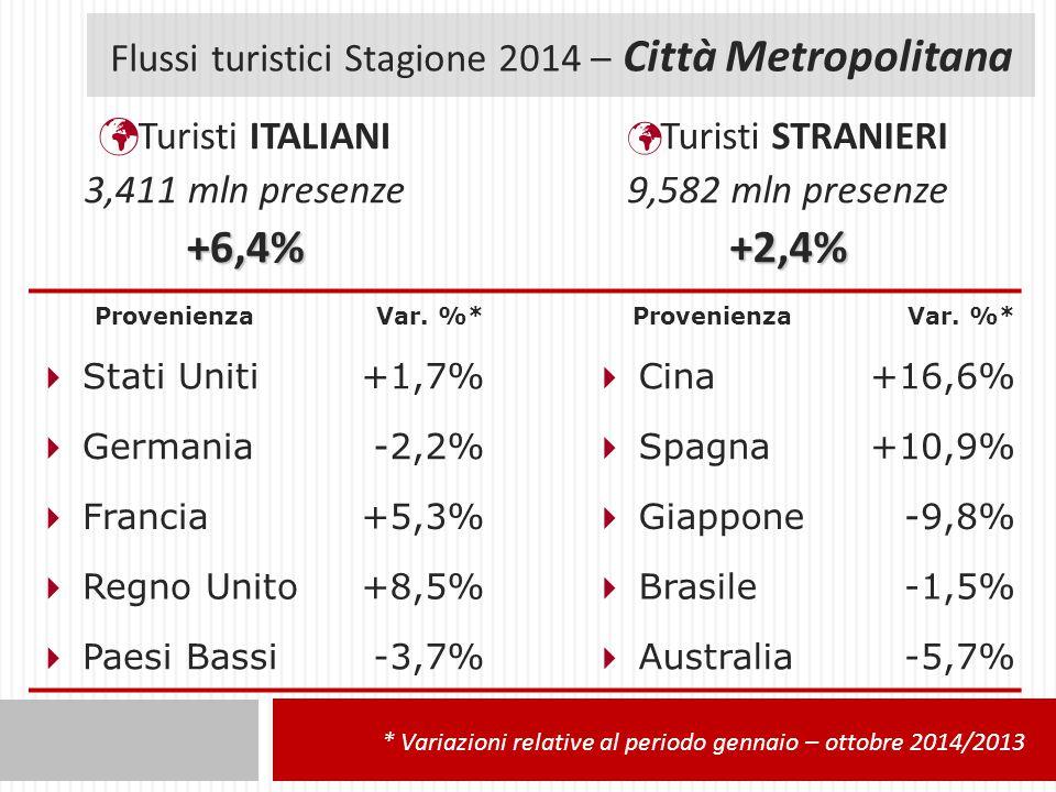 Flussi turistici Stagione 2014 – Città Metropolitana Turisti ITALIANI 3,411 mln presenze+6,4% Turisti STRANIERI 9,582 mln presenze+2,4% ProvenienzaVar.
