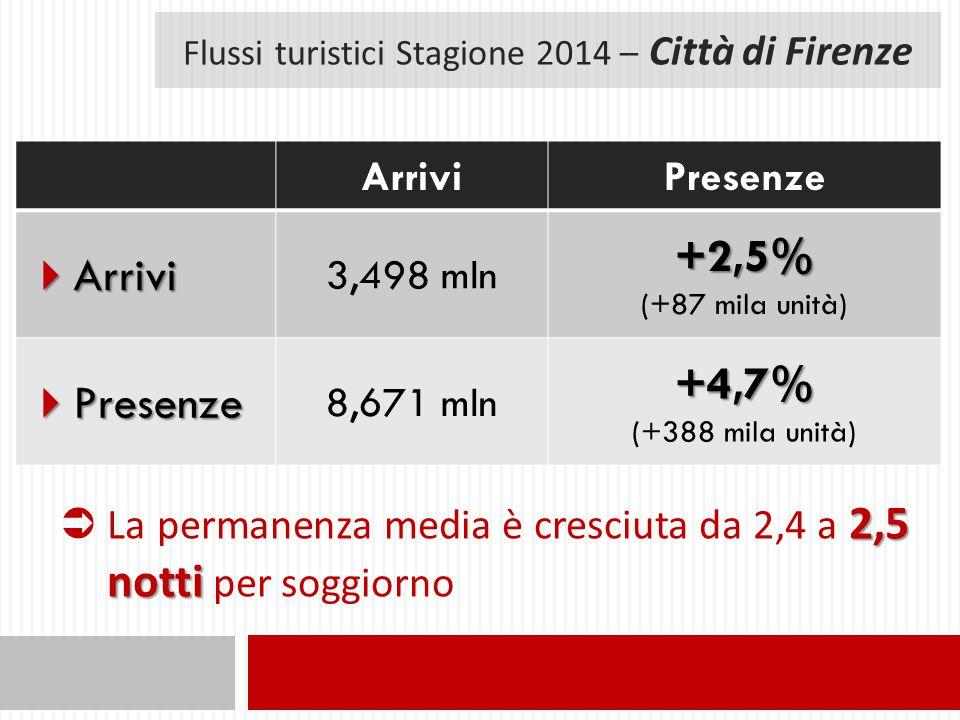 Flussi turistici Stagione 2014 – Città di Firenze ArriviPresenze  Arrivi 3,498 mln+2,5% (+87 mila unità)  Presenze 8,671 mln+4,7% (+388 mila unità) 2,5 notti  La permanenza media è cresciuta da 2,4 a 2,5 notti per soggiorno
