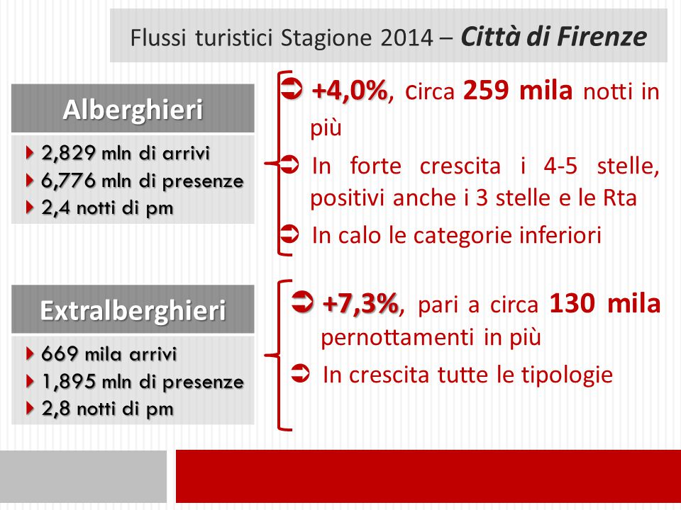 Flussi turistici Stagione 2014 – Città di Firenze Alberghieri  2,829 mln di arrivi  6,776 mln di presenze  2,4 notti di pm  +4,0%  +4,0%, c irca 259 mila notti in più  In forte crescita i 4-5 stelle, positivi anche i 3 stelle e le Rta  In calo le categorie inferioriExtralberghieri  669 mila arrivi  1,895 mln di presenze  2,8 notti di pm  +7,3%  +7,3%, pari a circa 130 mila pernottamenti in più  In crescita tutte le tipologie