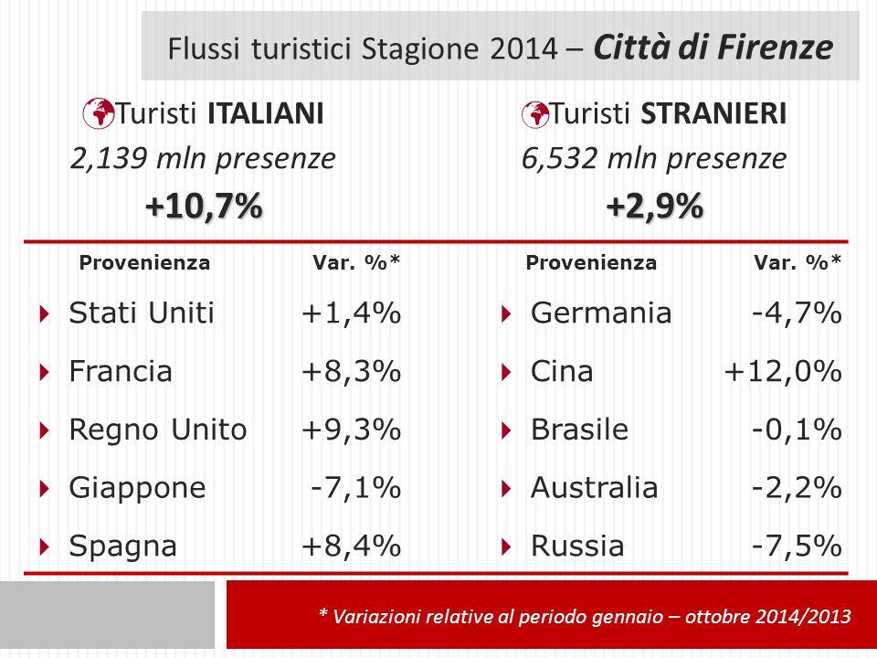 Flussi turistici Stagione 2014 – Città di Firenze Turisti ITALIANI 2,139 mln presenze+10,7% Turisti STRANIERI 6,532 mln presenze+2,9% ProvenienzaVar.