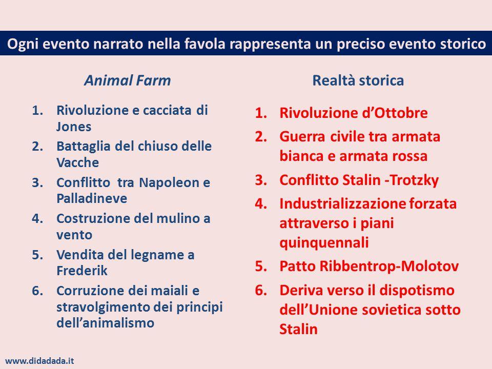 Ogni evento narrato nella favola rappresenta un preciso evento storico Animal Farm 1.Rivoluzione e cacciata di Jones 2.Battaglia del chiuso delle Vacc