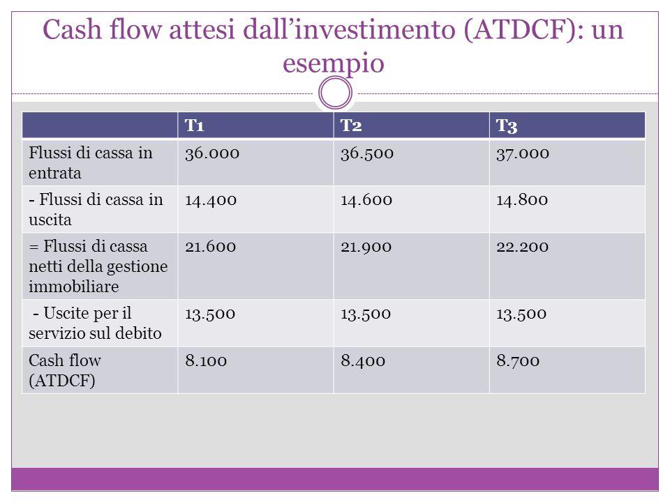Cash flow attesi dall'investimento (ATDCF): un esempio T1T2T3 Flussi di cassa in entrata 36.00036.50037.000 - Flussi di cassa in uscita 14.40014.60014.800 = Flussi di cassa netti della gestione immobiliare 21.60021.90022.200 - Uscite per il servizio sul debito 13.500 Cash flow (ATDCF) 8.1008.4008.700