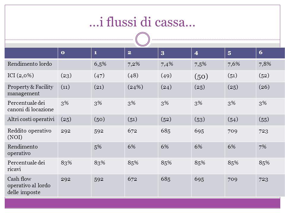 …i flussi di cassa… 0123456 Rendimento lordo6,5%7,2%7,4%7,5%7,6%7,8% ICI (2,0%)(23)(47)(48)(49) (50) (51)(52) Property & Facility management (11)(21)(24%)(24)(25) (26) Percentuale dei canoni di locazione 3% Altri costi operativi(25)(50)(51)(52)(53)(54)(55) Reddito operativo (NOI) 292592672685695709723 Rendimento operativo 5%6% 7% Percentuale dei ricavi 83% 85% Cash flow operativo al lordo delle imposte 292592672685695709723