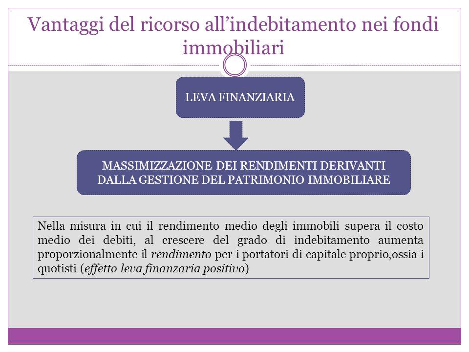 Vantaggi del ricorso all'indebitamento nei fondi immobiliari LEVA FINANZIARIA MASSIMIZZAZIONE DEI RENDIMENTI DERIVANTI DALLA GESTIONE DEL PATRIMONIO IMMOBILIARE Nella misura in cui il rendimento medio degli immobili supera il costo medio dei debiti, al crescere del grado di indebitamento aumenta proporzionalmente il rendimento per i portatori di capitale proprio,ossia i quotisti (effetto leva finanzaria positivo)