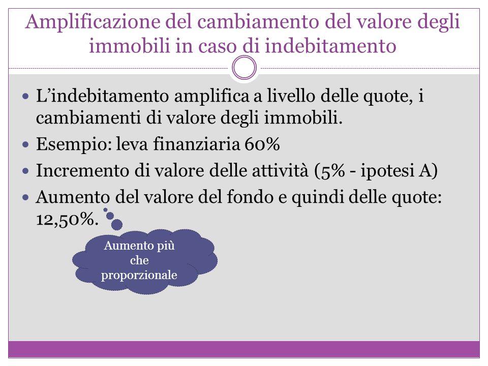 Amplificazione del cambiamento del valore degli immobili in caso di indebitamento L'indebitamento amplifica a livello delle quote, i cambiamenti di valore degli immobili.