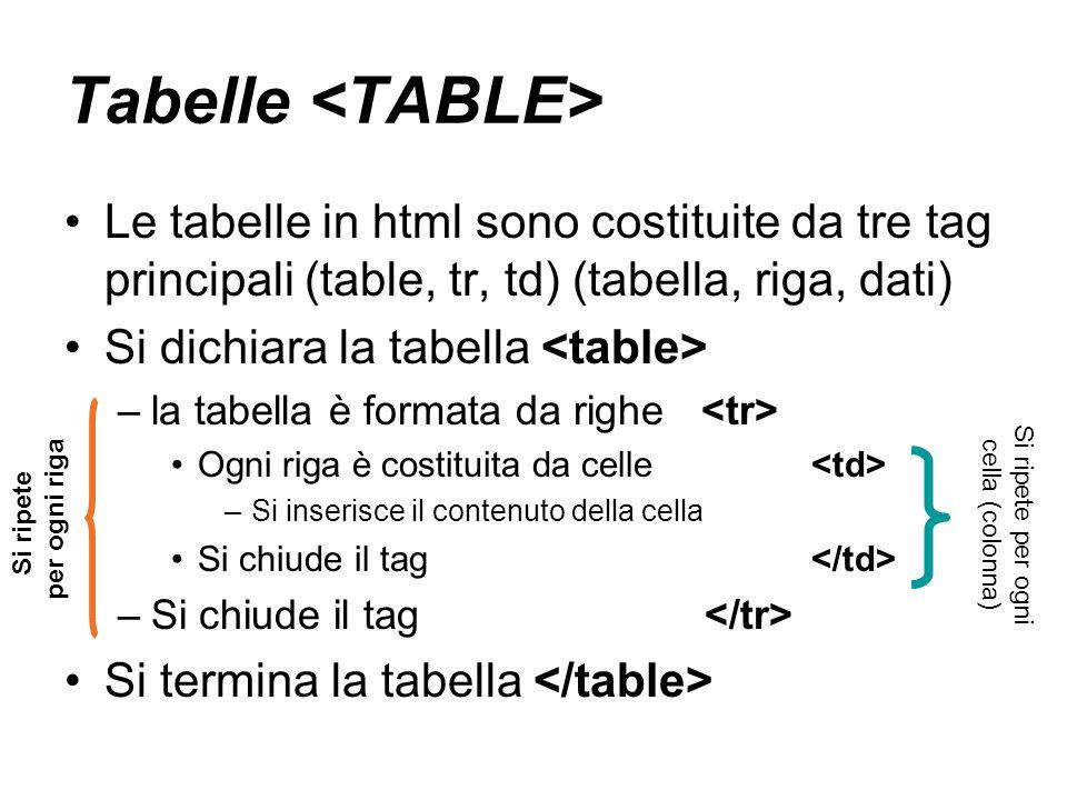 Tabelle Le tabelle in html sono costituite da tre tag principali (table, tr, td) (tabella, riga, dati) Si dichiara la tabella –la tabella è formata da