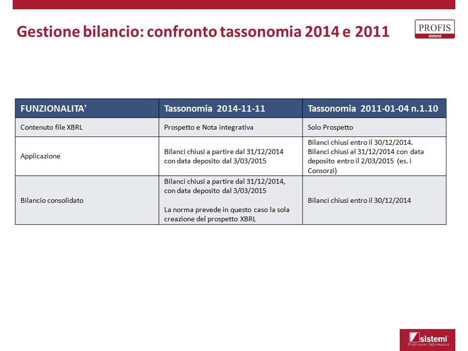 Elaborazione Dati di Bilancio - Gestione prospetto:
