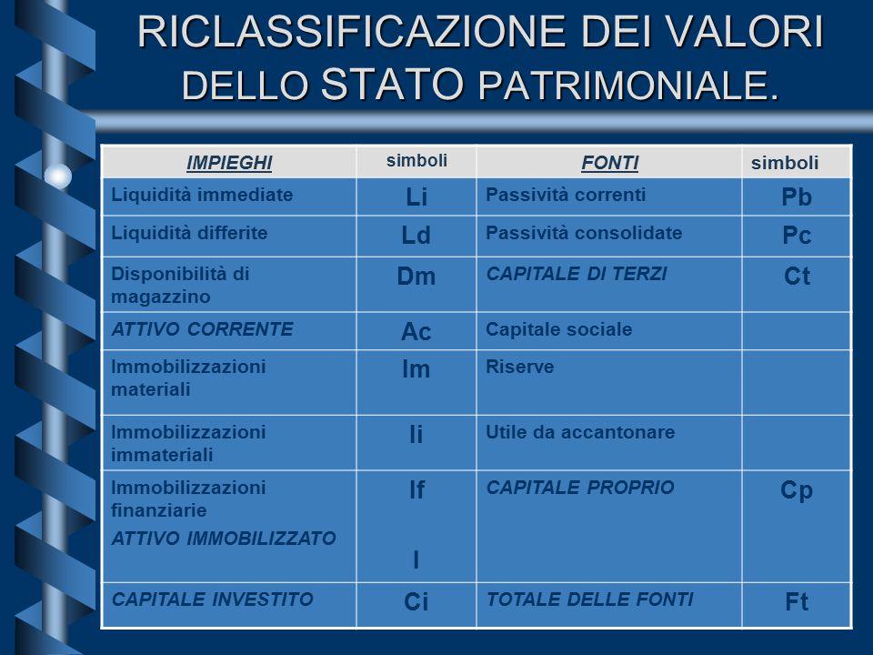 5 RICLASSIFICAZIONE DEI VALORI DELLO STATO PATRIMONIALE.