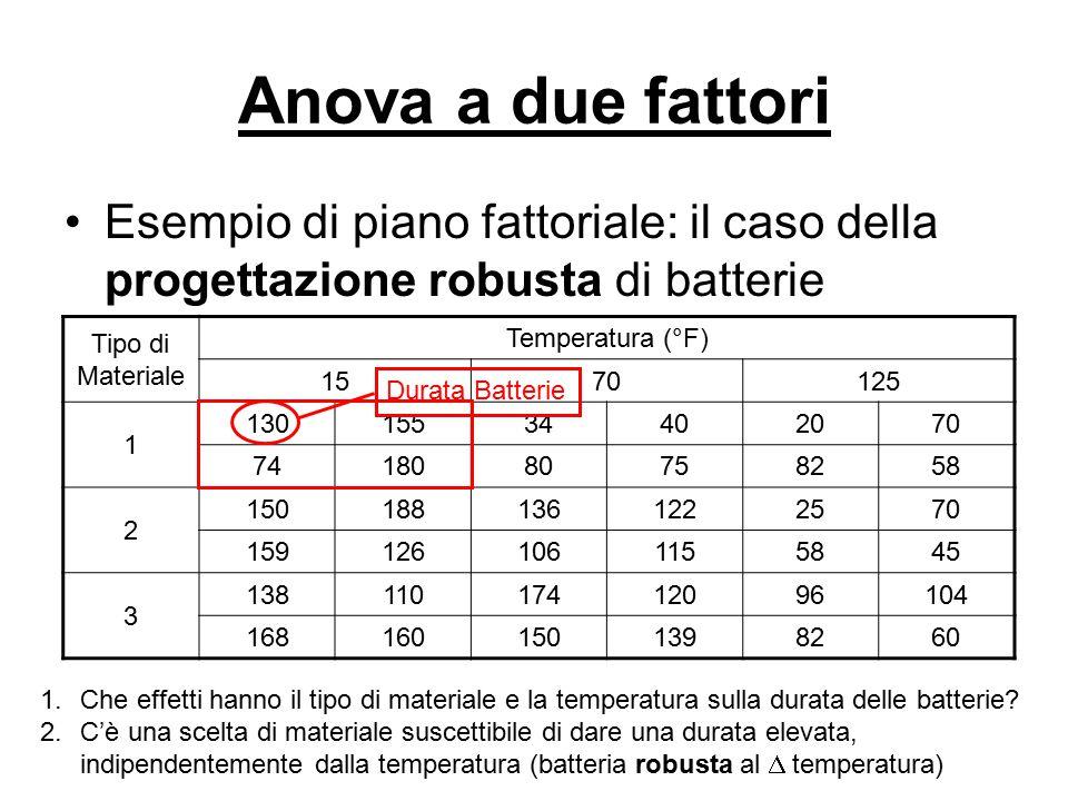 Anova a due fattori Esempio di piano fattoriale: il caso della progettazione robusta di batterie Tipo di Materiale Temperatura (°F) 1570125 1 13015534