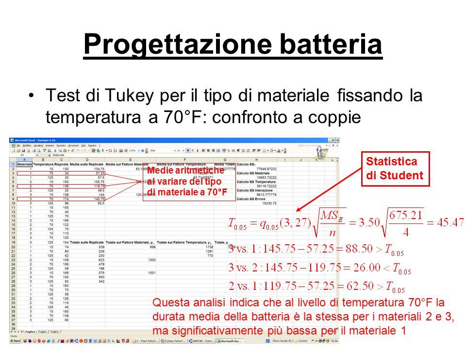 Progettazione batteria Test di Tukey per il tipo di materiale fissando la temperatura a 70°F: confronto a coppie Medie aritmetiche al variare del tipo